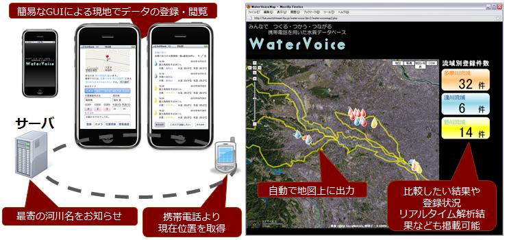 図5:WaterVoiceの構成図と表示画面