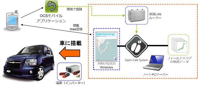 図7:僻地におけるローカルWIFI環境の構築