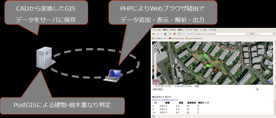 図4:都市計画支援ツール(プロトタイプ)の構成と解析結果の表示画面